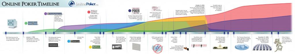 Online Poker Timeline